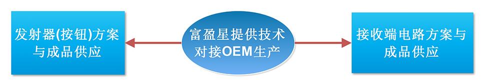 富盈星提供技术对接OEM生产
