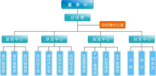 富盈星组织架构